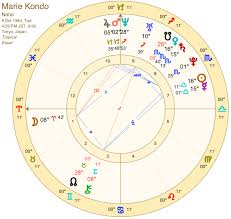 River Phoenix Natal Chart 55 Scientific My Astrological Chart Today