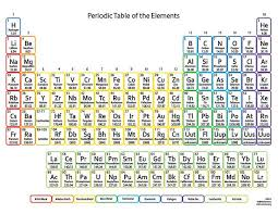 Element Chart With Names Once Upon A Time Baby Names Names Inspired By The Periodic