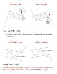 Forex Charts Pdf Forex Charts Patterns Pdf