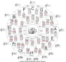 Ukulele Circle Of Fifths