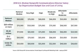 Median Salaries For Nonprofit Communications Directors