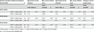 Creatinine Chart By Age Natremia According To Highest Serum Creatinine Value Hscr