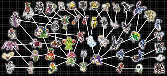 Digimon World Dawn Digivolution Chart Reasonable Palmon Digivolution Chart Digimon Story Cyber
