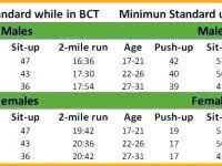 Cogent Male Army Pt Test Chart Army Apft Scale Chart Army Pt