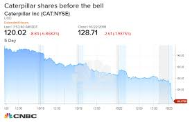 Caterpillar Stock Price Chart Caterpillar Earnings Q3 2018