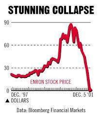 Enron Stock Price Chart Enron Stock Price Chart Ranking Power Of Language Blog