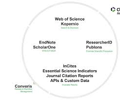 Clarivate Analytics Apis Datele Web Of Science Disponibile Din