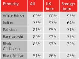 Ethnic Groups In The Uk The Evidence Shows That Multiculturalism In The Uk Has