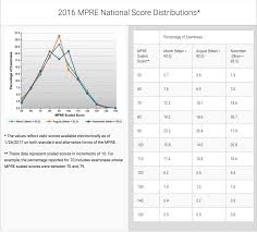 Mpre Scaled Score Chart What Is The Mpre Pass Rate Jd Advising
