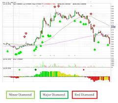 Review Of Ivsachart Ata Trading Web Base Software 1