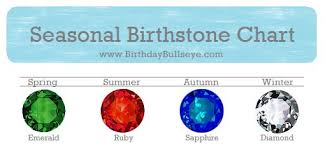 Pinterest Worthy Birthstone Color Charts You Can Trust