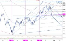 Crude Oil Weekly Technical Outlook Wti Plunges To Fresh