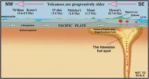 Convection - Hot Spot - Earth Systems Science