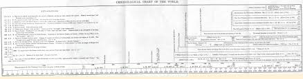 William Millers Chronological Chart Of The World