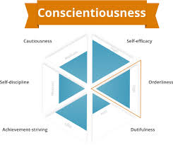 Facets Def What Is Conscientiousness Learn All About The Big Five