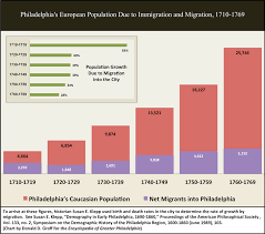 Settlement Of The New England Colonies Chart Immigration And Migration Colonial Era Encyclopedia Of