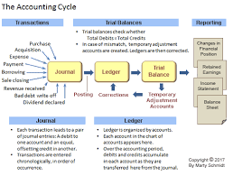 Pastel Chart Of Accounts How Accounts And Account Properties Form Accounting Systems