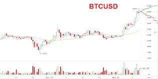 Buy Btg Bitcoin Gold Litecoin Is Being Suppressed Beloved