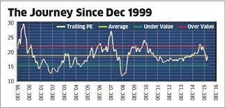 Nifty Share Price History Chart What The Pe Ratio Tells About Market Direction The