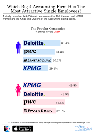 Which Big 4 Accounting Firm Has The Most Attractive Singles