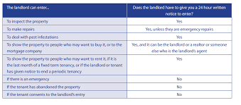 Notice To Tenant To Make Repairs Faq When Can A Landlord Enter The Tenants Rental Unit Cplea