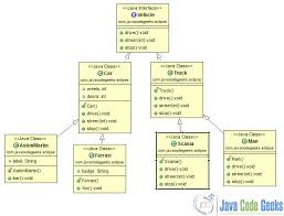 eclipse class diagram example   examples java code geeks   figure    a simple class diagram
