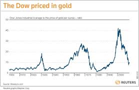 Gold Vs Stock Market Chart The Dow In Gold Seeking Alpha
