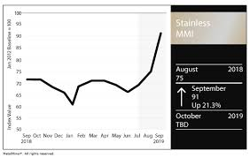 Stainless Mmi Index Jumps 16 Points On Nickel Price Surge