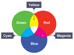 Primary colours red and blue make secondary colour magenta; blue and green  make cyan; ...