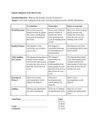 best rock cycle ideas types of experiments  rock cycle diagram