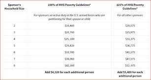 Joint Sponsor Income Chart Filing The I 864 And I 864a Sponsors Taxes And Poverty