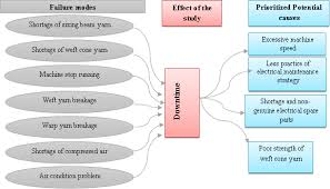 Failure Mode Application Of Failure Mode Effect Analysis Fmea For Efficient And