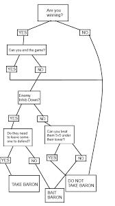 Elo Chart Lol