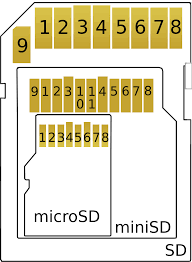 Interfacing Microcontrollers With Sd Card Openlabpro Com