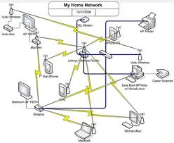 how to plan, organize, and map out your home network best home network setup 2017 at Home Wired Network Security Diagram