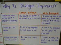 Free Writing Mini Lesson     Dialogue Blog Post  Great lesson     Lesson Planet