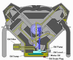 oil flow diagram s2ki honda s2000 forums oil flow diagram