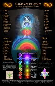 Chakra System Chart Human Chakra System Kea0