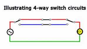 how 4 way switches work an animation Four Way Switch Wiring Diagram 4-Way Switch How Works