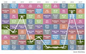 Asset Allocation Performance Chart Using Commodities As A Tactical Portfolio Diversifier