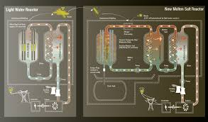 back to the future advanced nuclear energy and the battle against nuclear reactor comparison