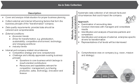strategy management gpmfirst figure 3 4 as is data collection