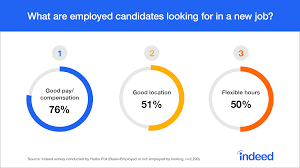 the job offer what do candidates really care about indeed blog compensation location and flexibility are the top factors employed candidates consider when deciding to accept