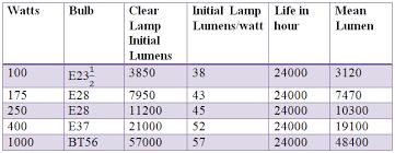 mercury vapour lamp electrical4u mercury lamp data