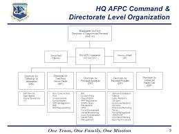 Afimsc Org Chart Afpc Civilian Hr Service Delivery Ppt Video Online Download