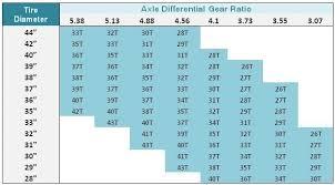 Speedo Gear Chart Jeep Tj Speedometer Gear Chart Www Bedowntowndaytona Com