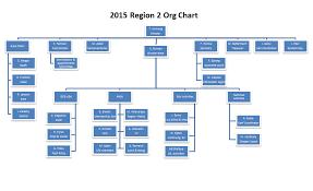 Apple Organizational Chart R2 Organization Chart Ieee Region 2