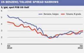 Benzene Prices Markets Analysis Icis
