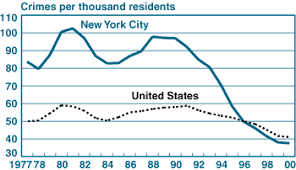 New York Crime Rate Chart Has September 11 Affected New York Citys Growth Potential