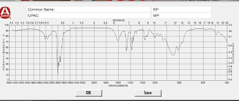 Solved Please Interpret The Ir Spectra And Complete The C